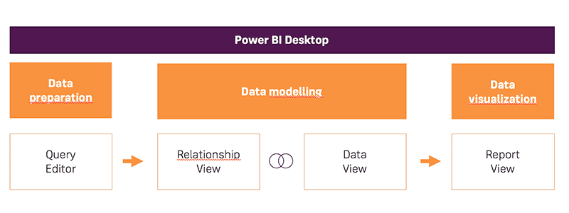 Power BI - Workflow