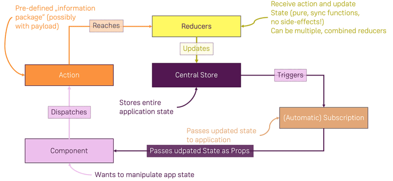 An overview of how Redux combines Actions to trigger Reducers, which then update the global state to finally trigger Subscriptions, that allow anyone interested to consume state updates