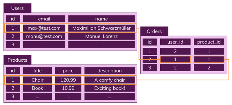 Data is split into multiple, connected tables.