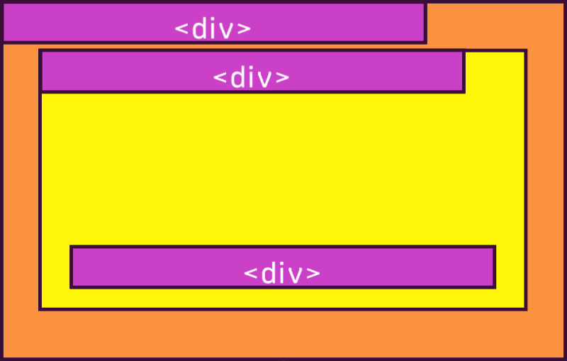css position property applied