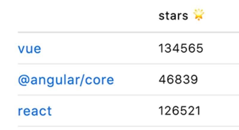 Vue.js has more Github stars than Angular and React.js