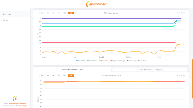 Bottom of Speedscanner dashboard with graphs showing lighthouse score and content breakdown over time