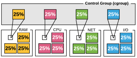 control group (cgroup)