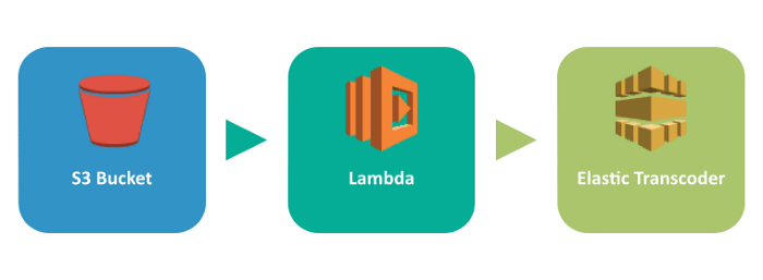 Easy Video Transcoding in AWS