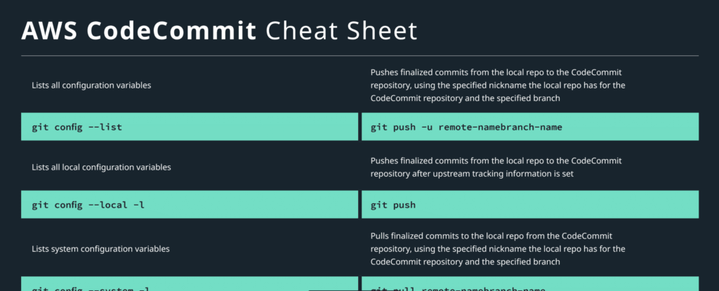 AWS CodeCommit cheat sheet preview