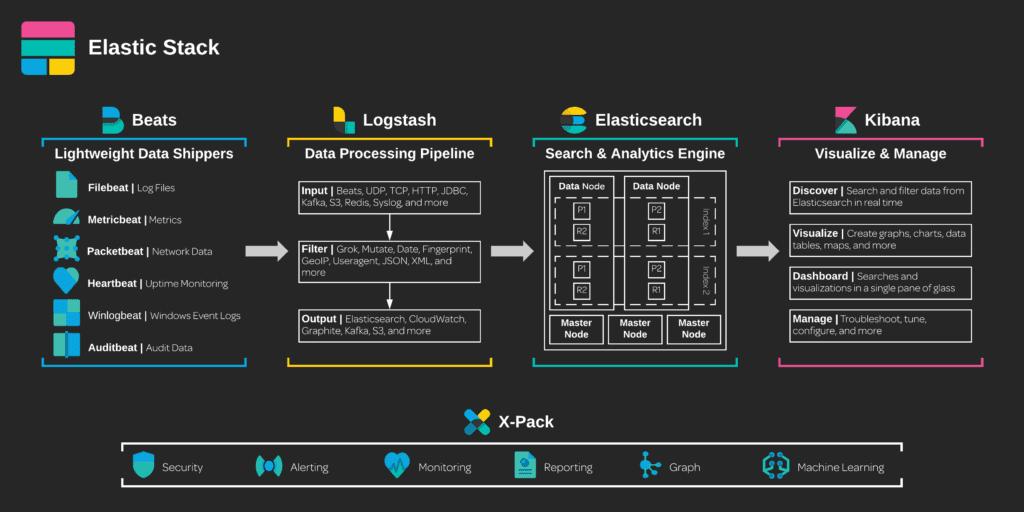Elastic Stack Ecosystem