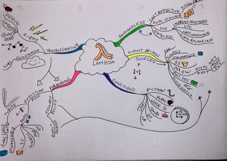 Faye's Mind Map