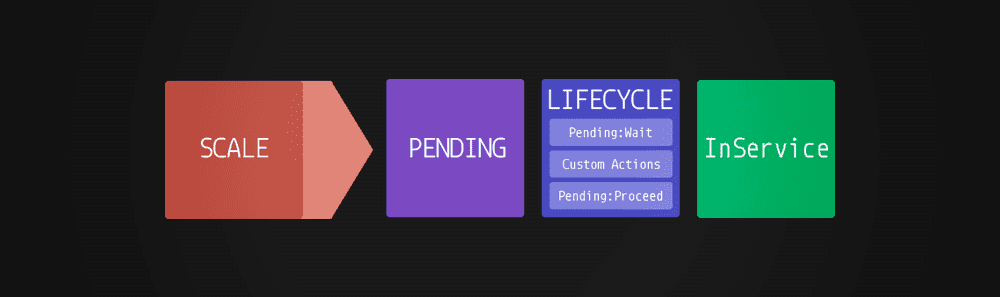 lifecycle hooks