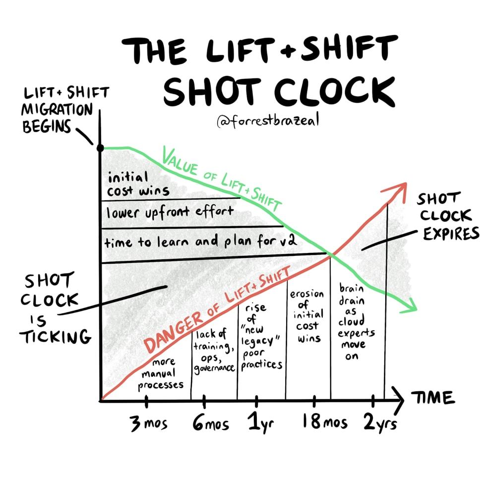lift and shift shot clock