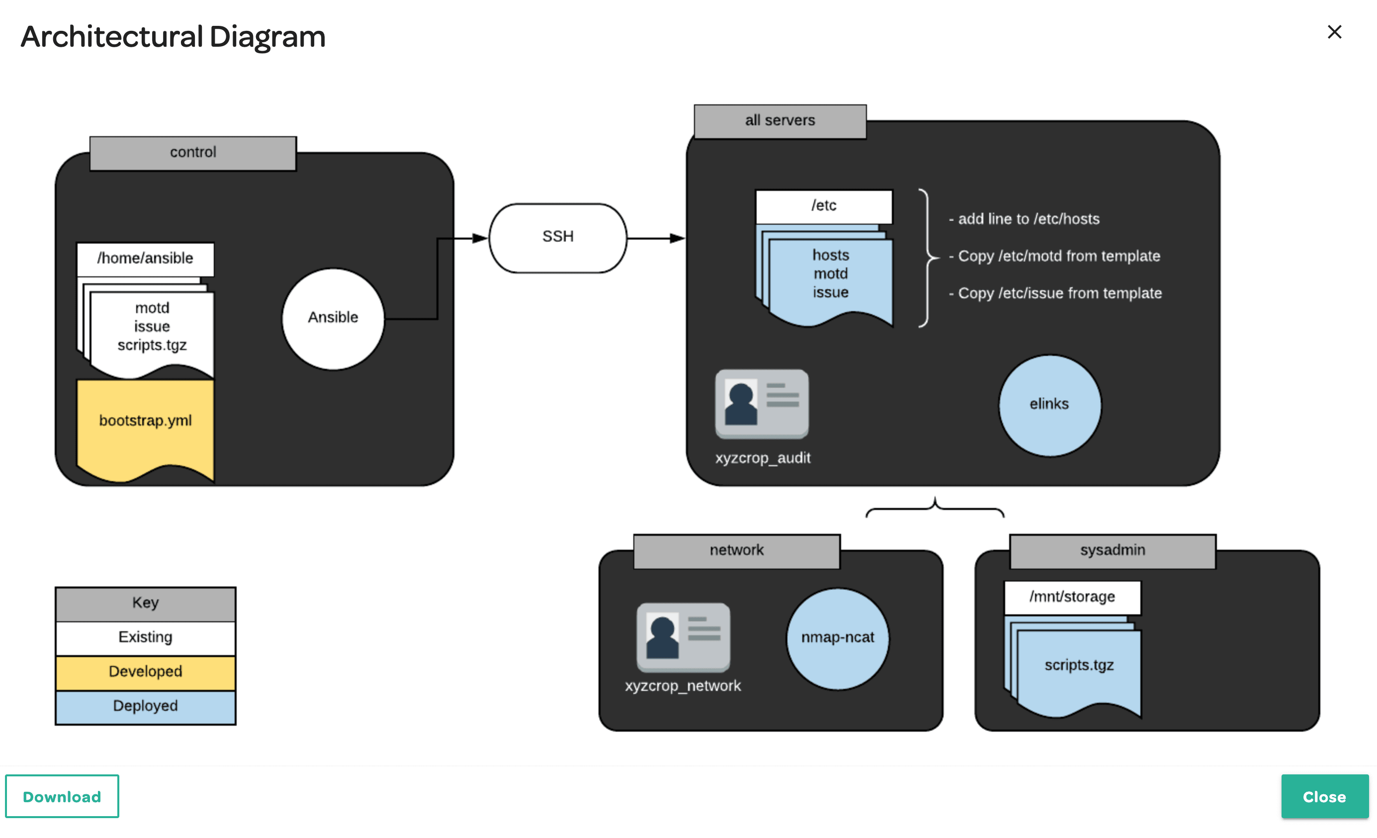 Ansible Learn By Doing Architectural Diagram