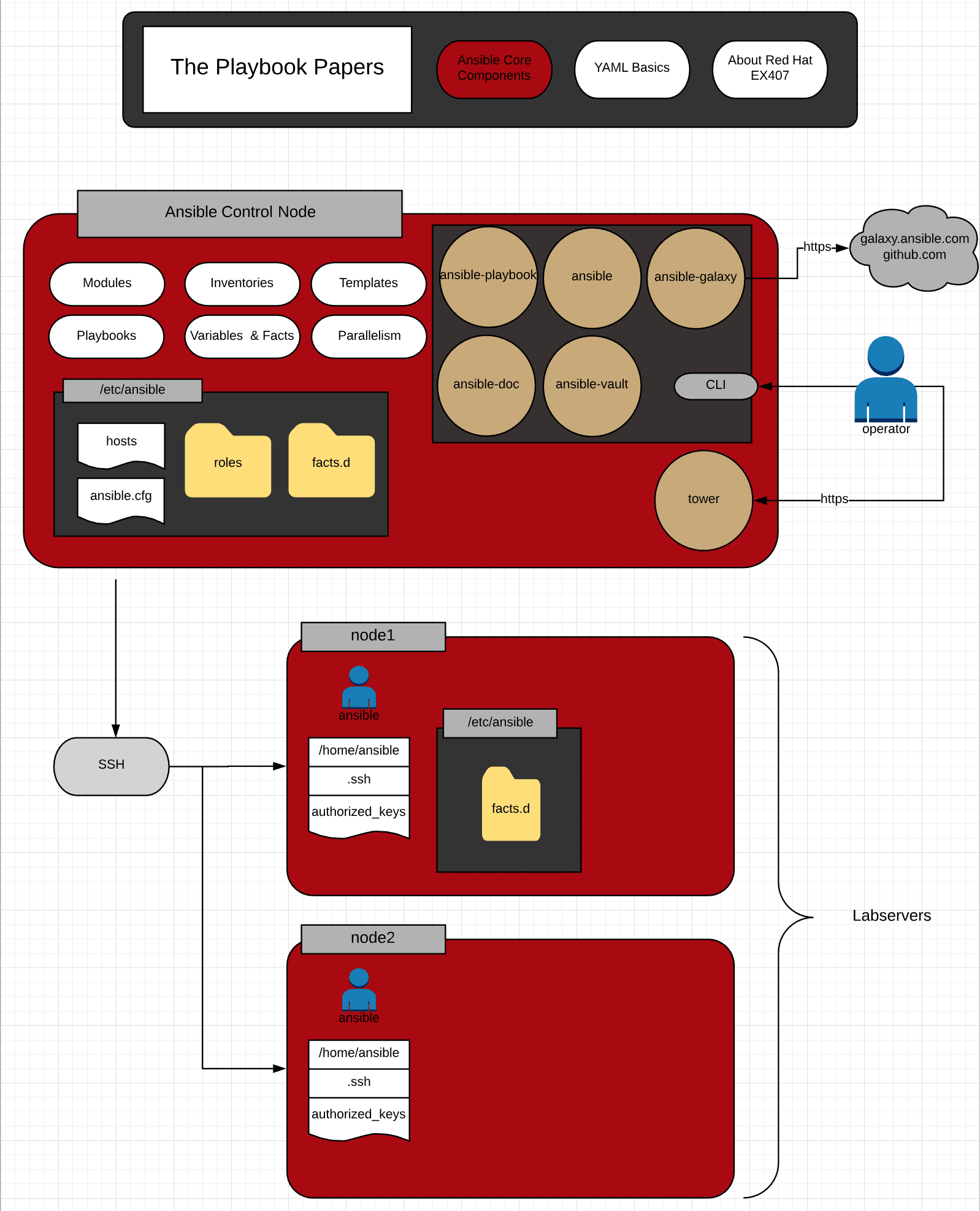 Ansible the Playbook Papers Interactive Diagram