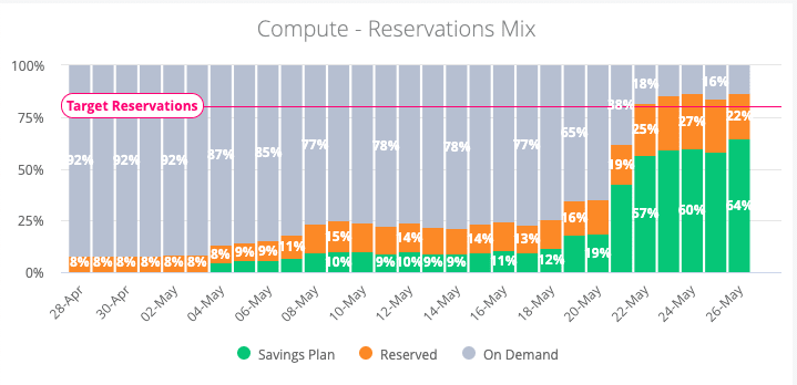 chart - compute - reservation mix