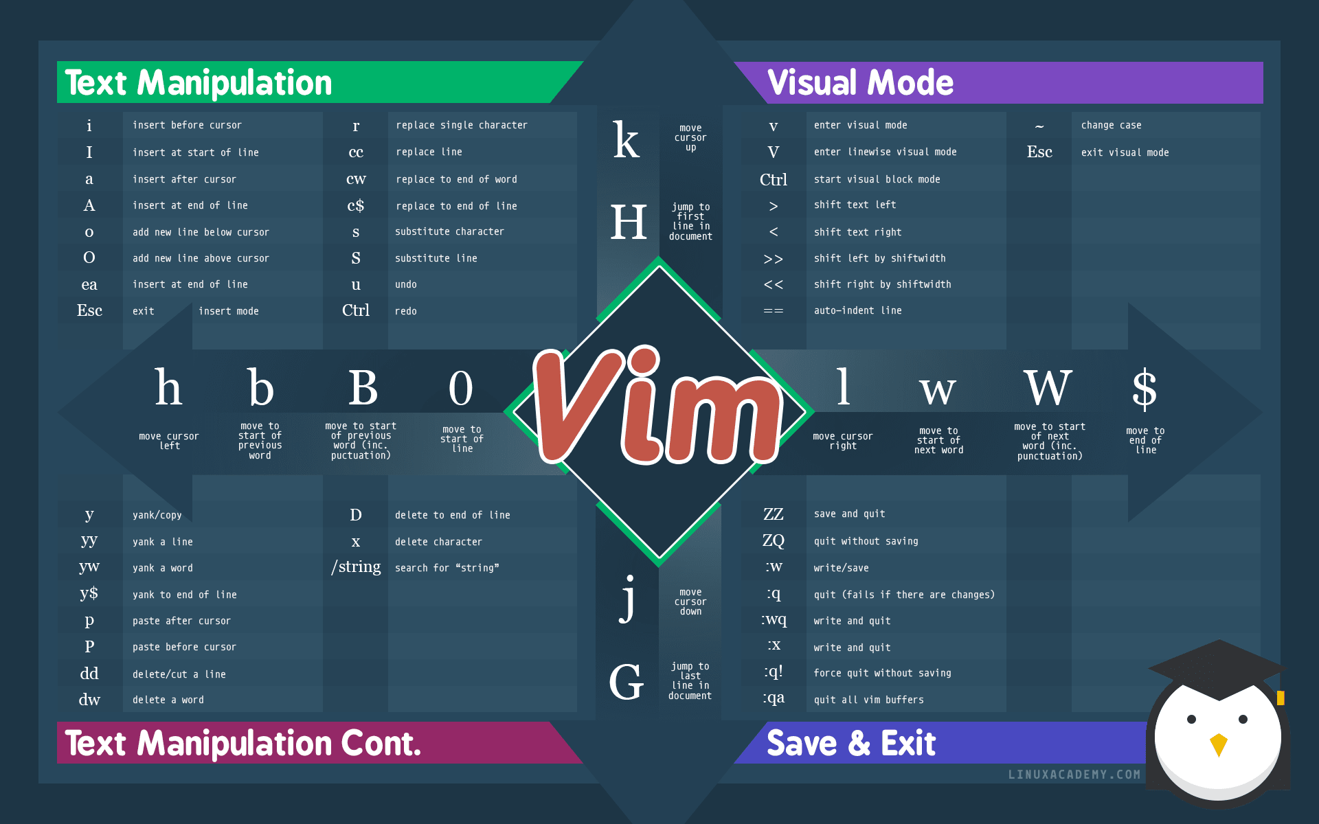 The Ultimate Vim Cheat Sheet