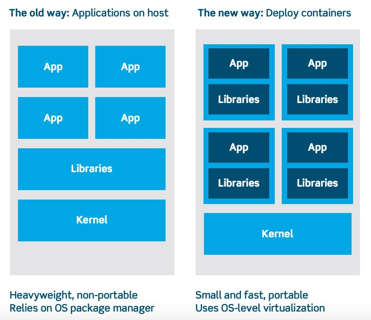 Comparing the old k8s ecosystem to the new k8s ecosystem that is small, fast and portable.