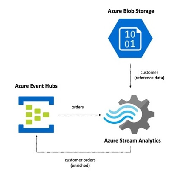 Chart showing Azure Event Hubs, Azure Blob Storage, and Azure Stream Analytics