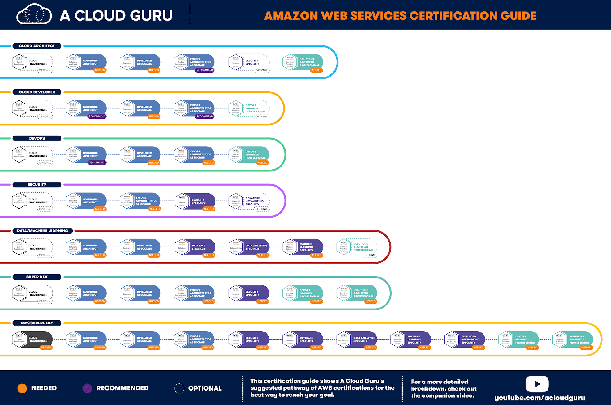 AWS certification path