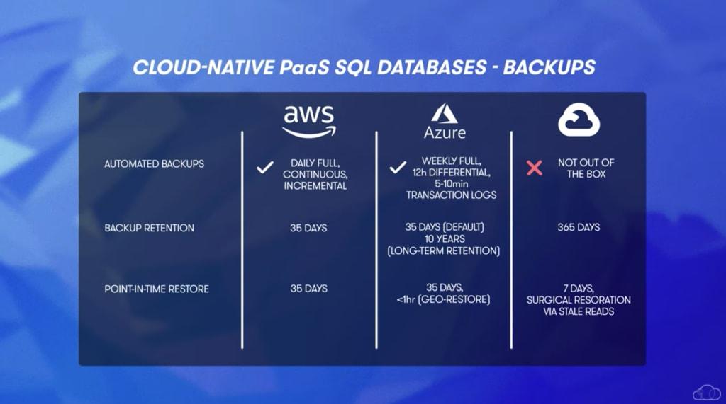 cloud native paas database backups