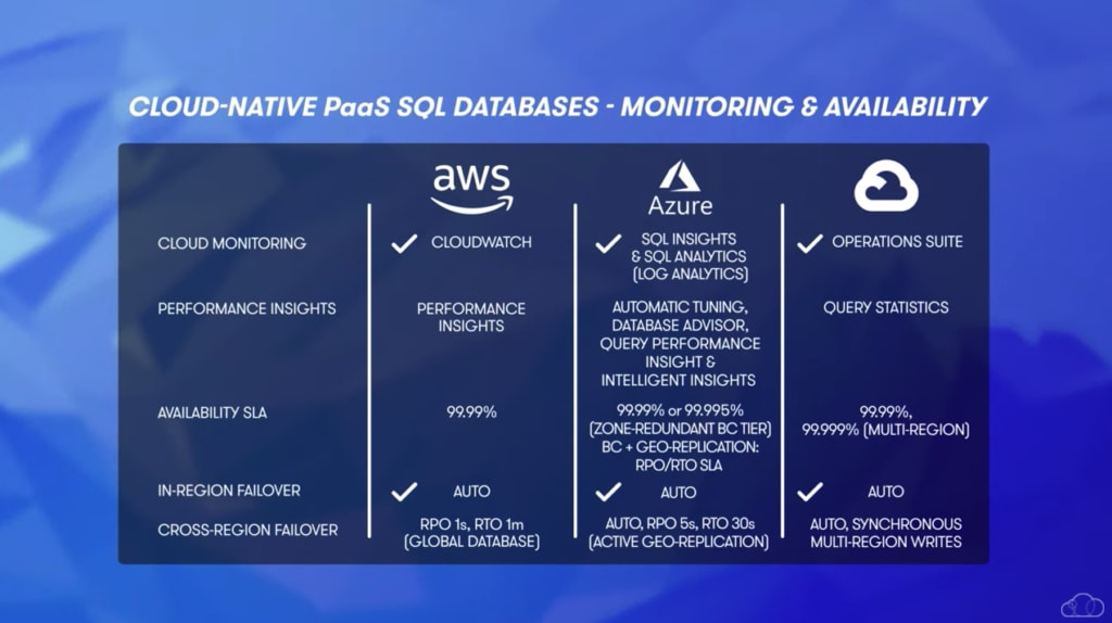 cloud native PaaS SQL database monitoring and availability