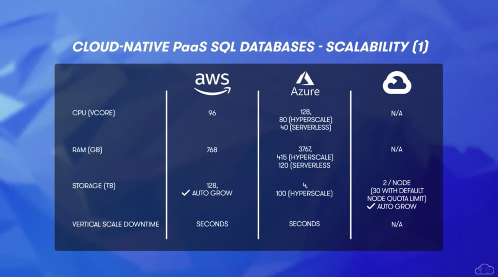 cloud native paas sql database scalability