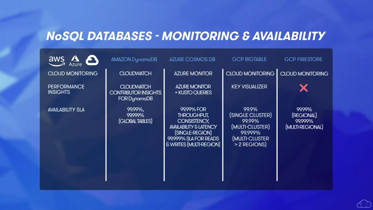 NoSQL database monitoring and availability comparison