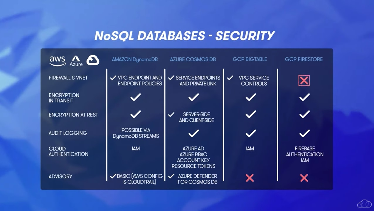 NoSQL Database Security