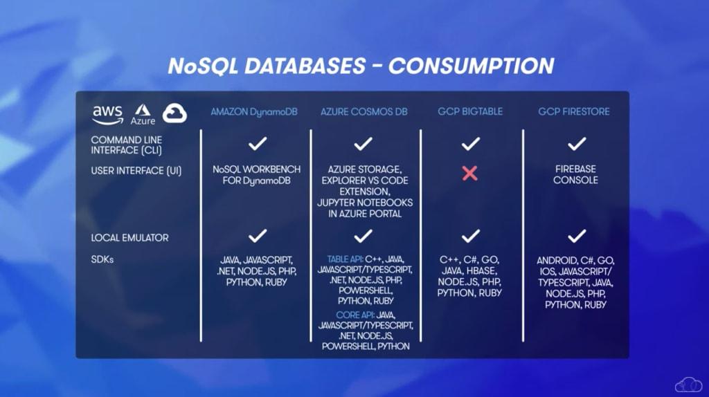 NoSQL Database Consumption