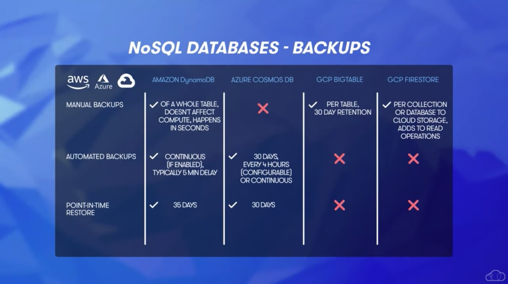 NoSQL database backups