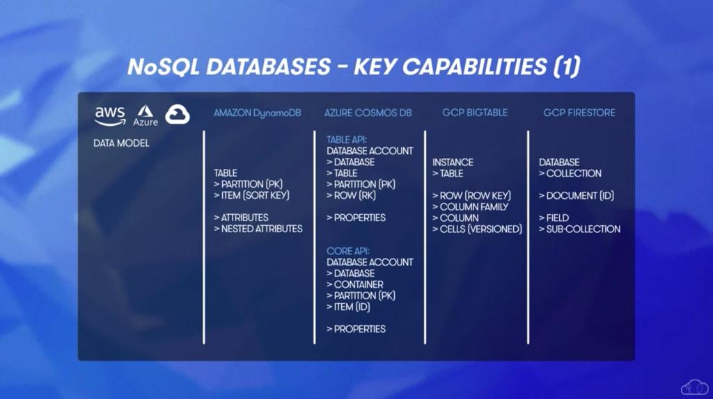 NoSQL Database Feature Comparison