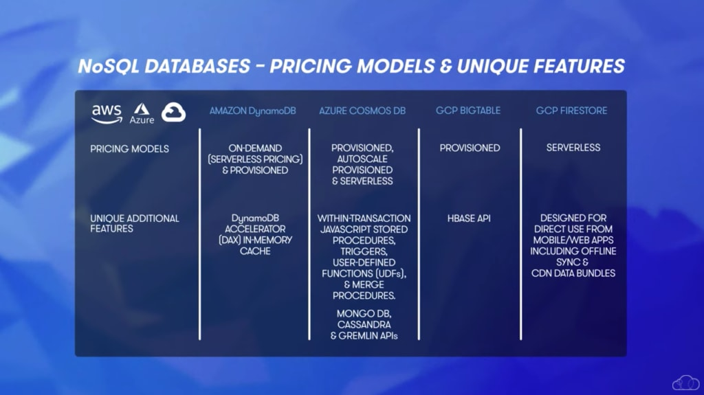NoSQL Database Pricing Model and Comparison