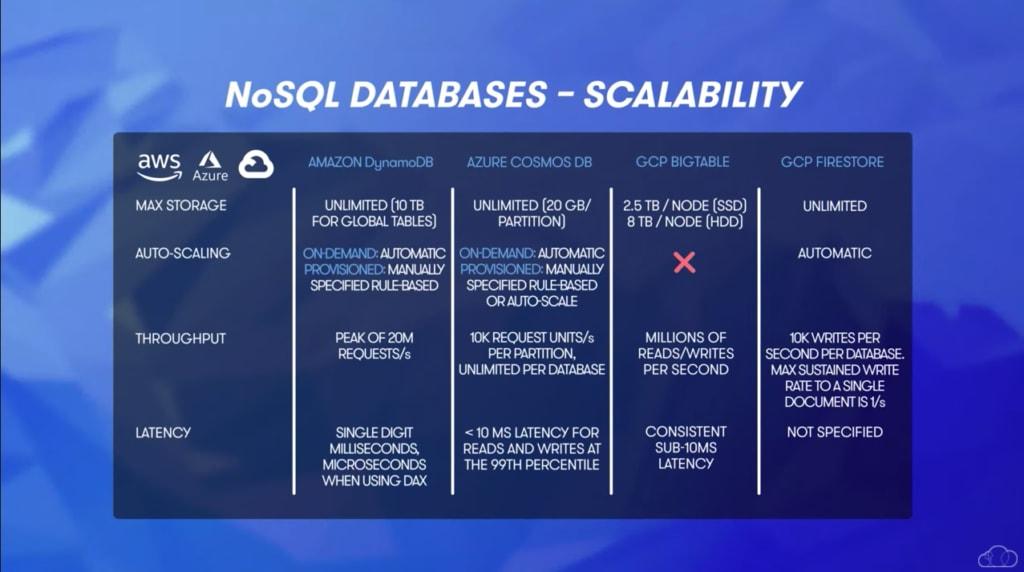 NoSQL Database Scalability Comparison