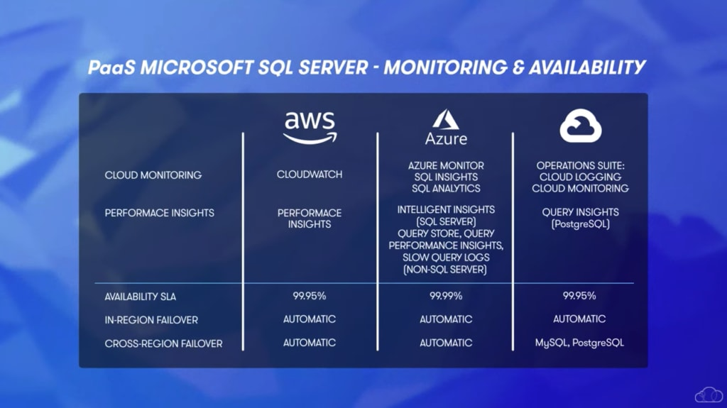 Azure PaaS Monitoring and Availability