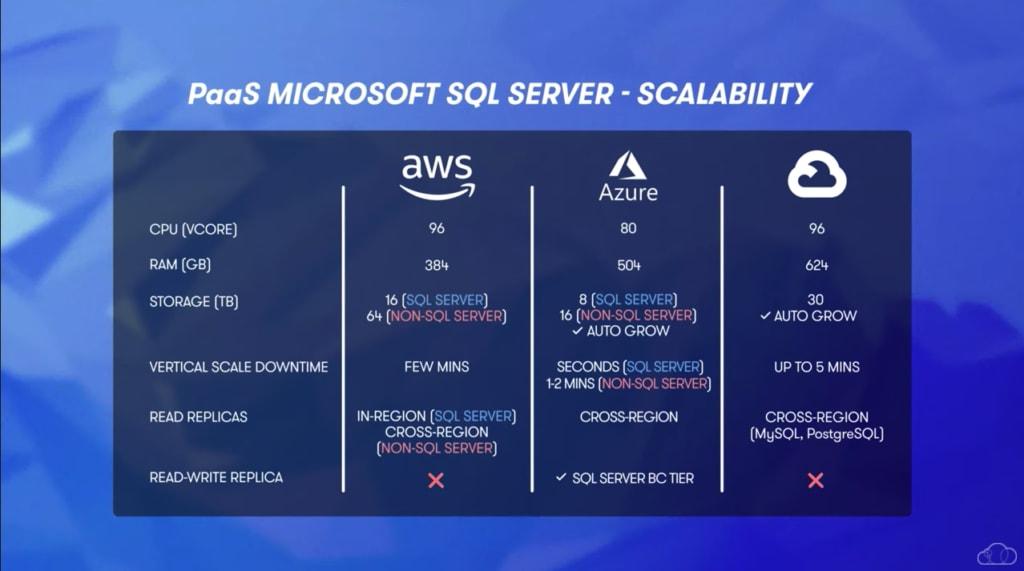 Azure PaaS SQL Server Scalability