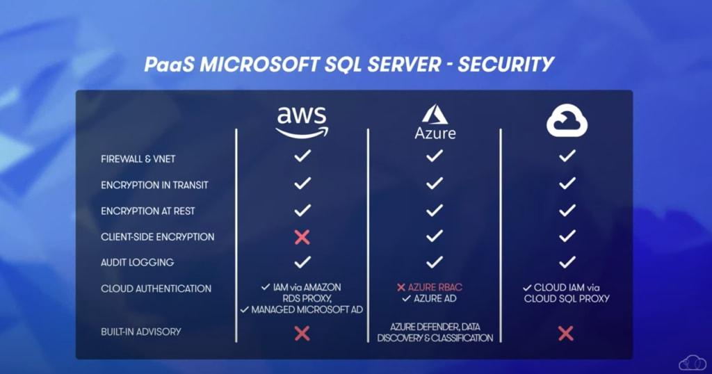 Azure PaaS SQL Server Security