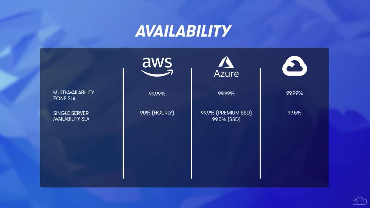 Cloud Availability comparison: AWS, Azure and GCP