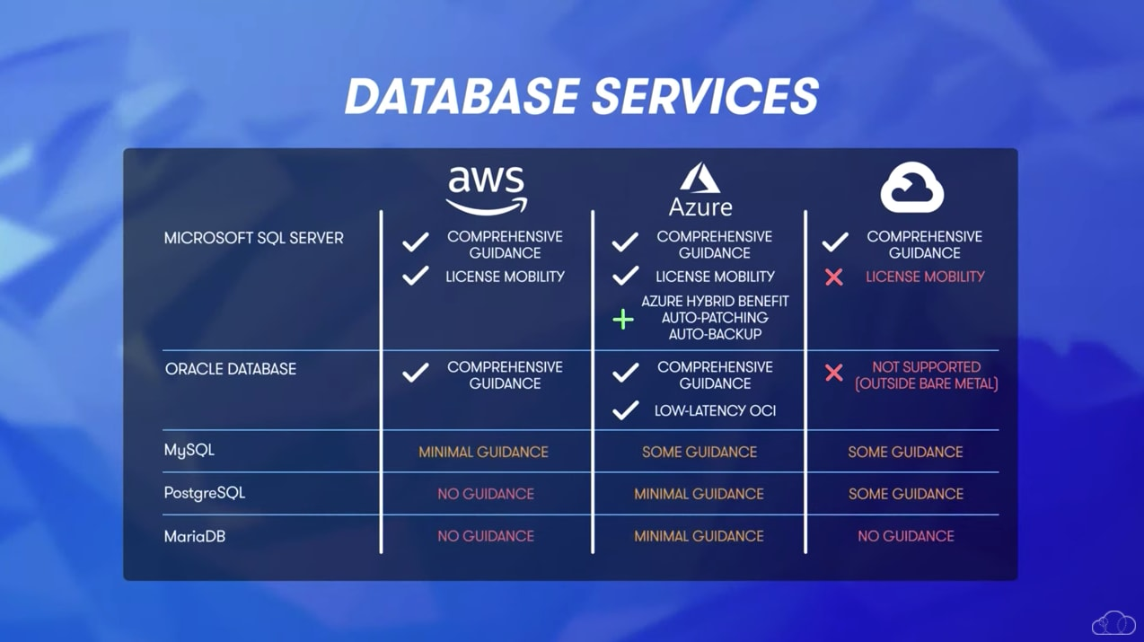 Database service comparison for AWS, Azure and GCP