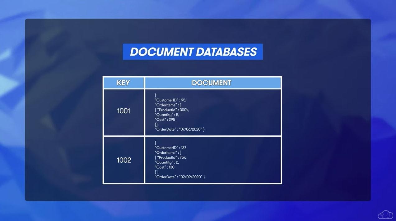 cloud document databses