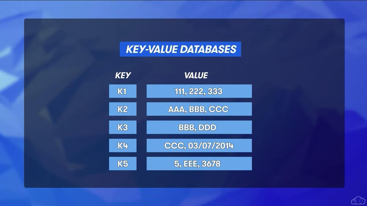 key value databases