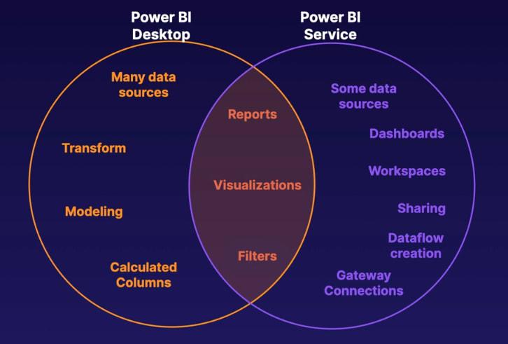power bi service vs power bi desktop