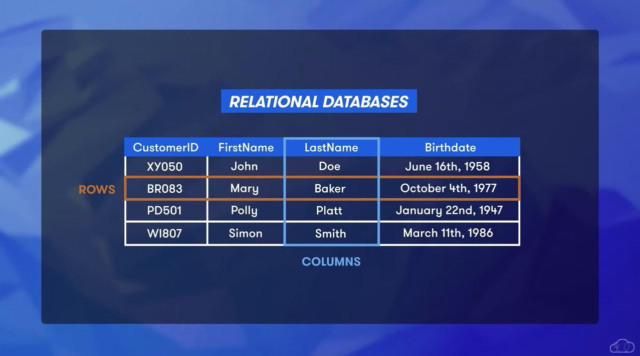 SQL relational databses