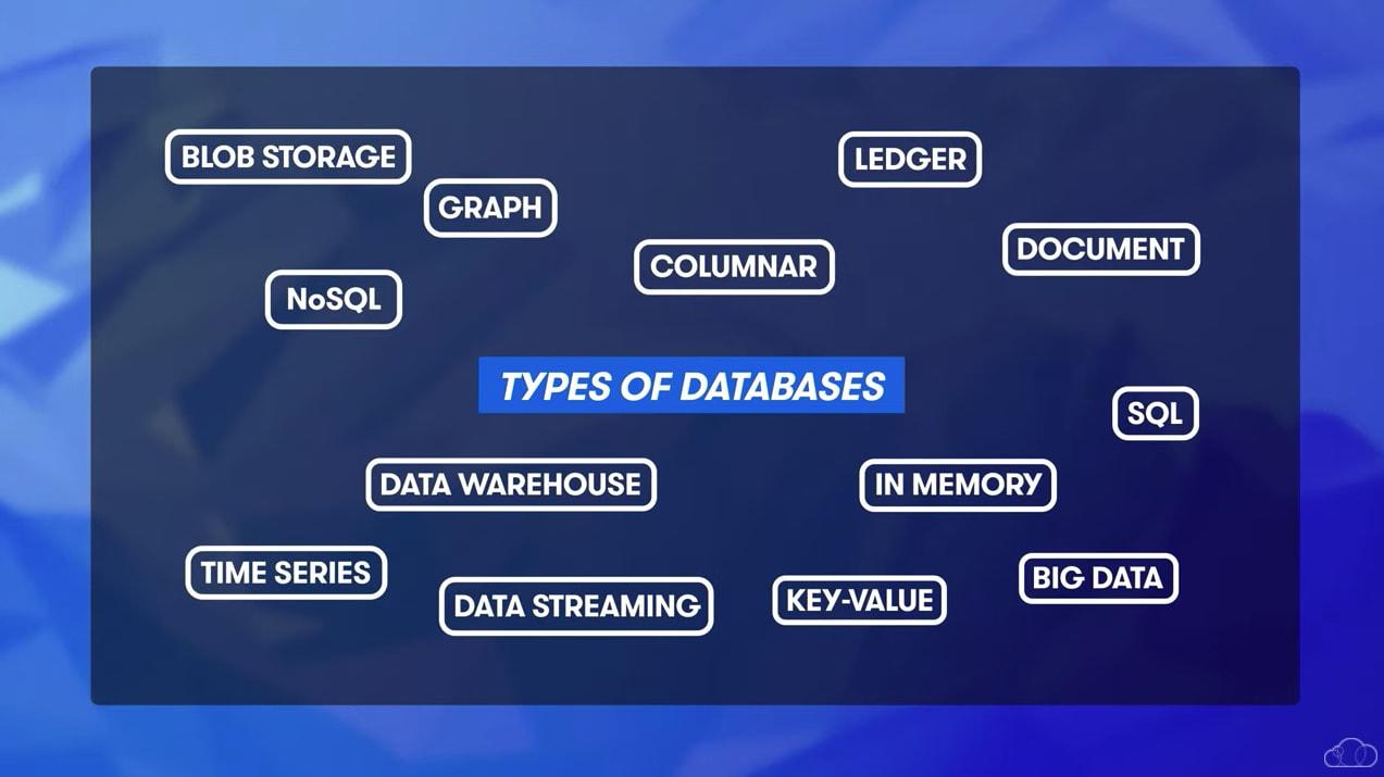 cloud database types