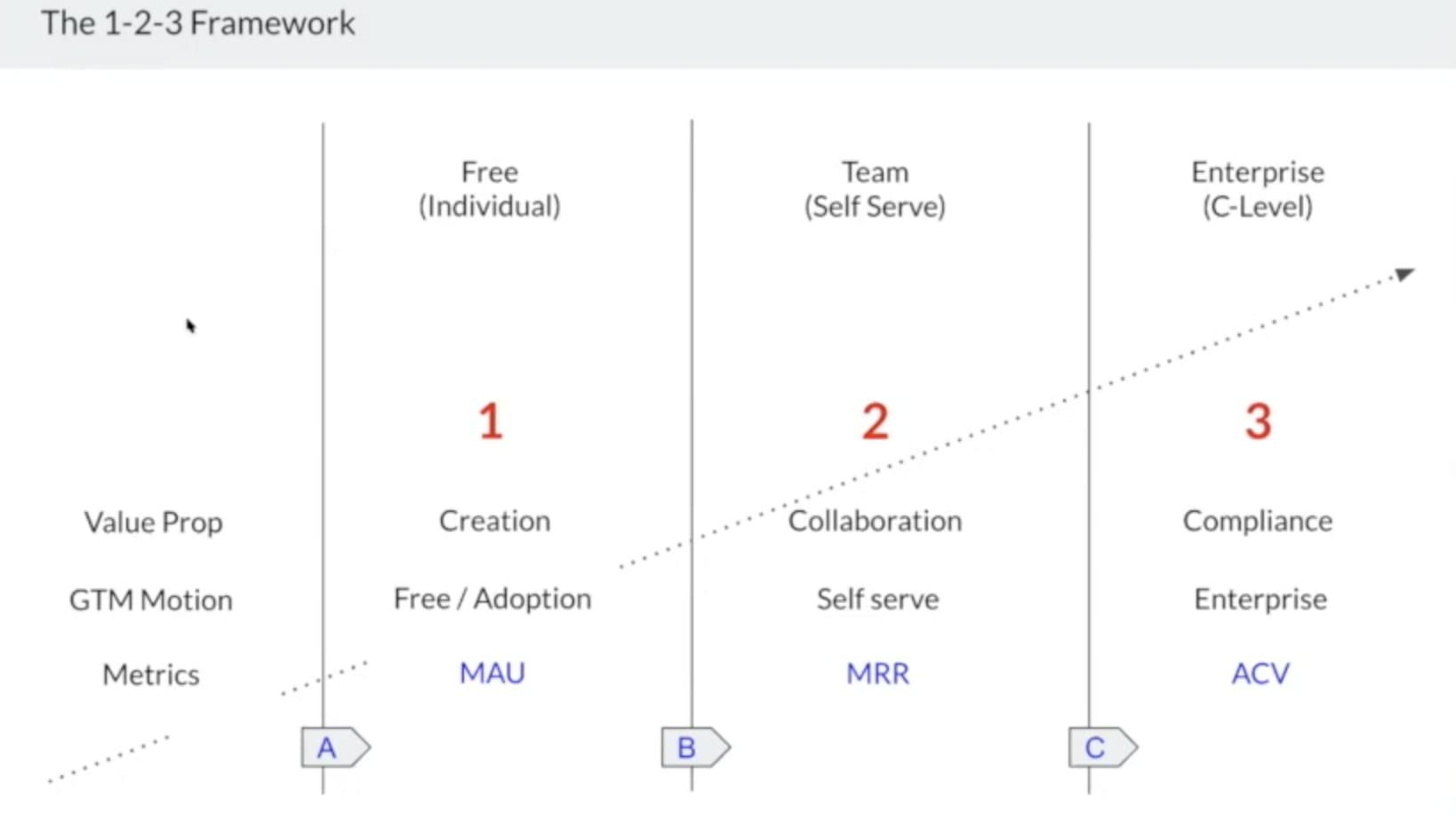 1-2-3 Framework
