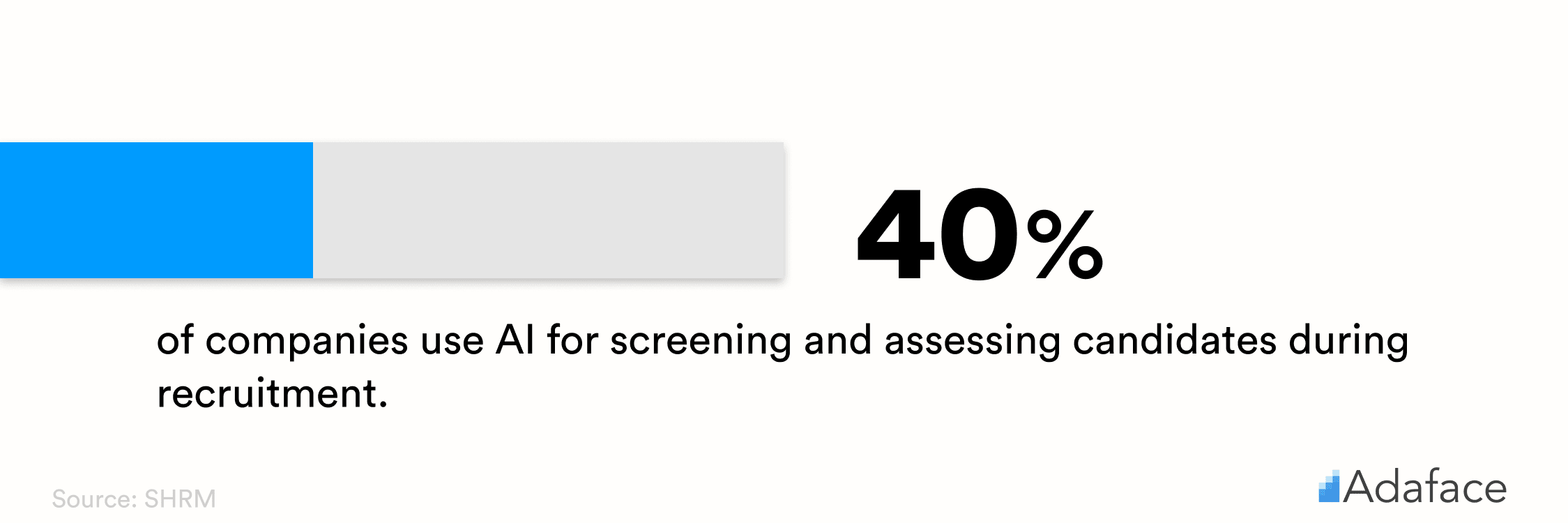 AI in HR statistics - Adaface