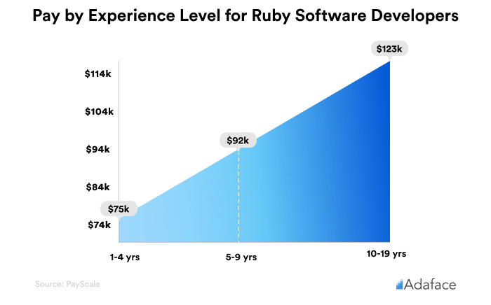 Pay by experience level for Ruby Software developers