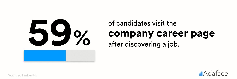 Career page statistics - Adaface