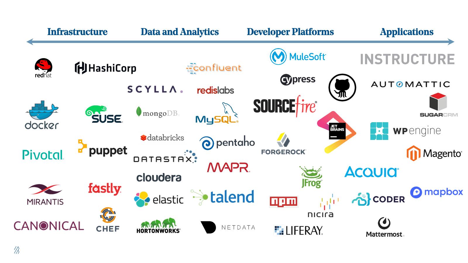 Some of the Open Source first companies across various verticals (Bessemer Venture Partners)