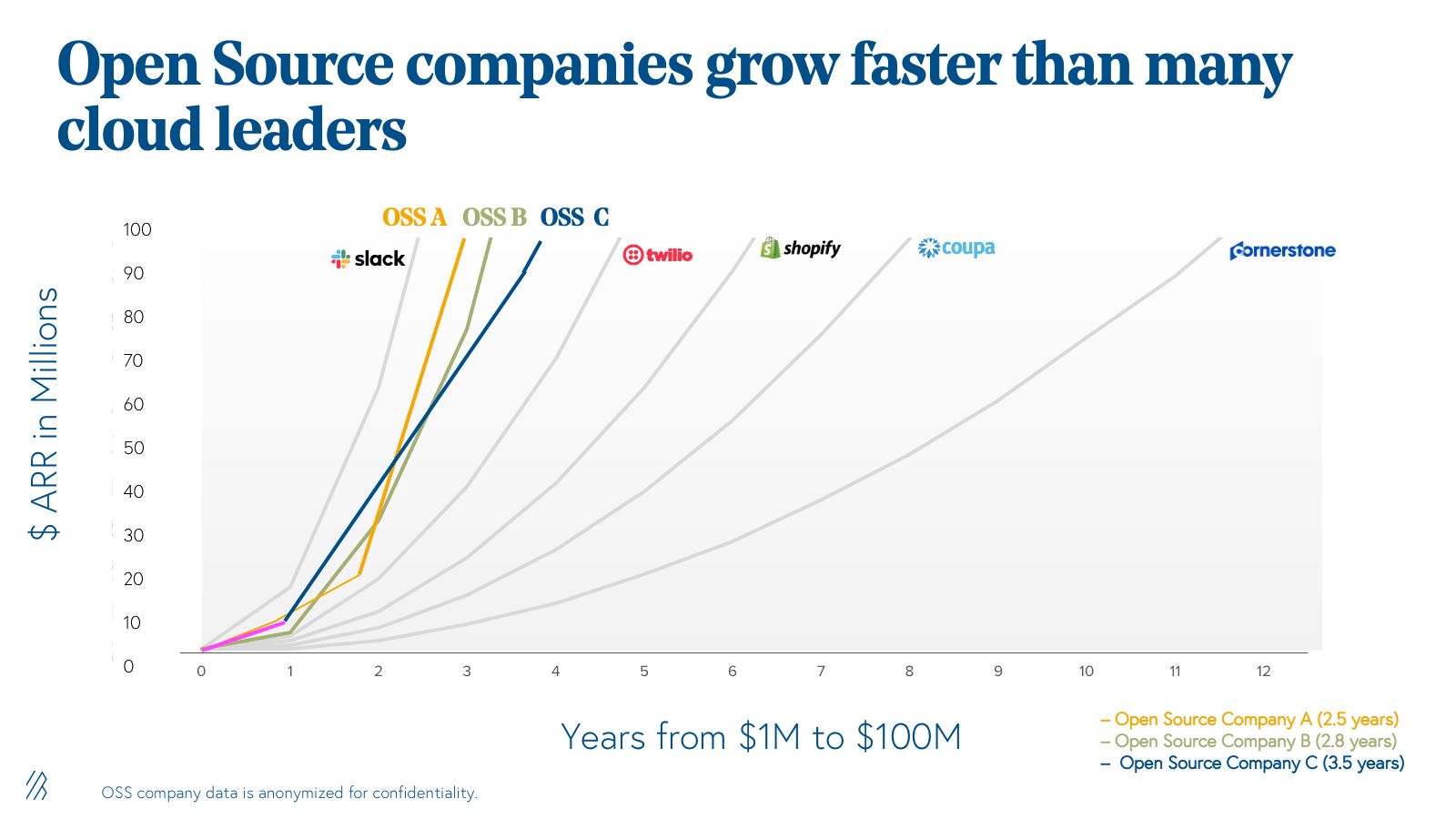 Revenue Growth Graphs of few open source companies and cloud leaders (Bessemer Venture Partners)