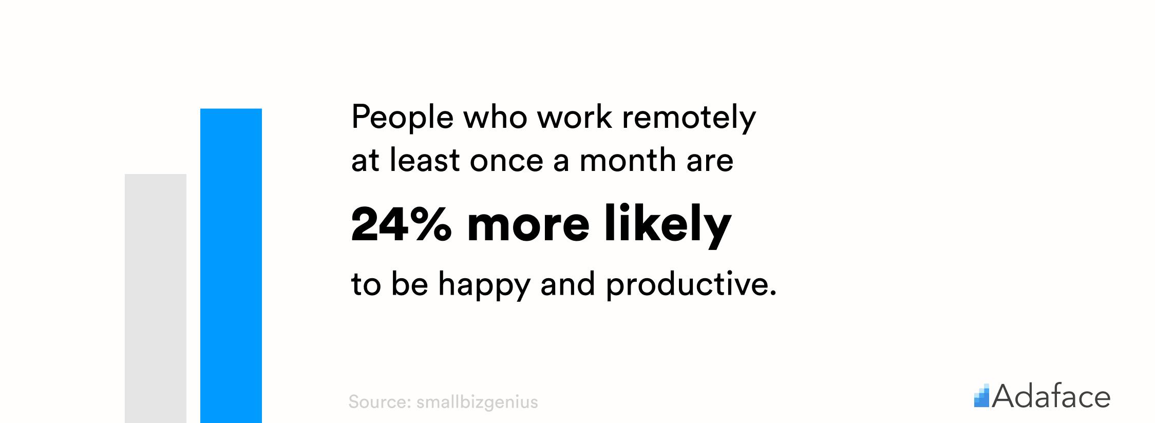 Remote work statistics - Adaface