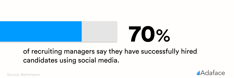 Social recruiting statistics - Adaface