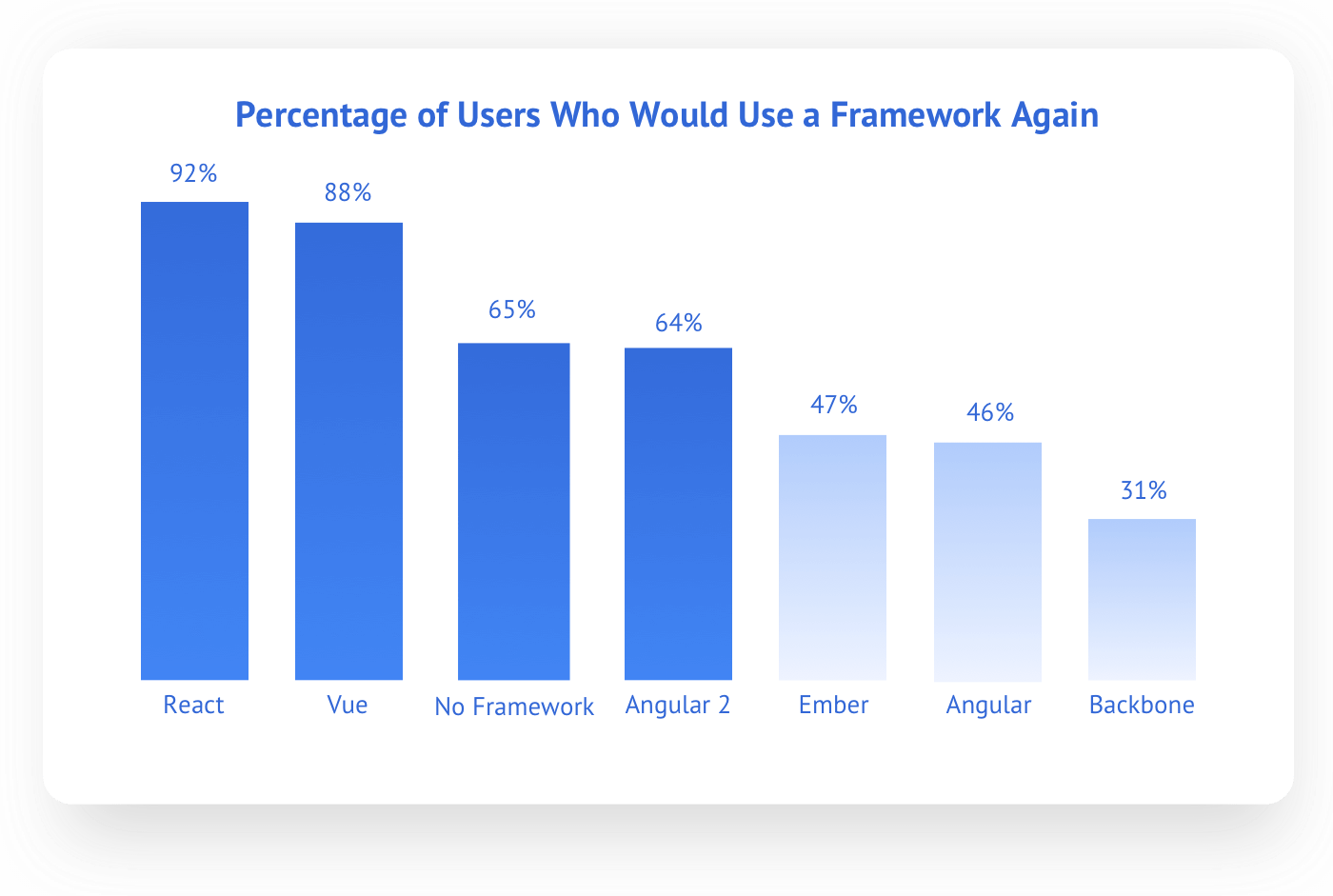 Percentage of users who would use React JS compared to other Front-end Frameworks