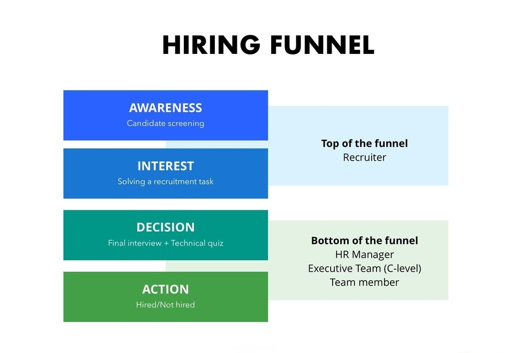 hiring funnel for the recruitment process
